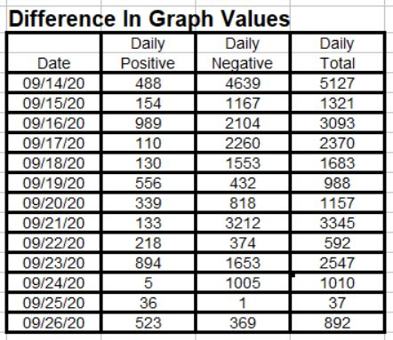 Data-Graph Differences